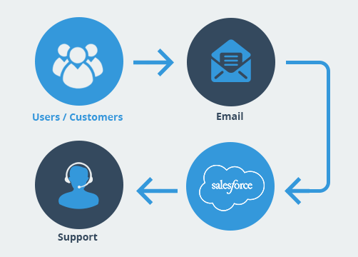 What is Salesforce Email to Case and its Functionality Picture