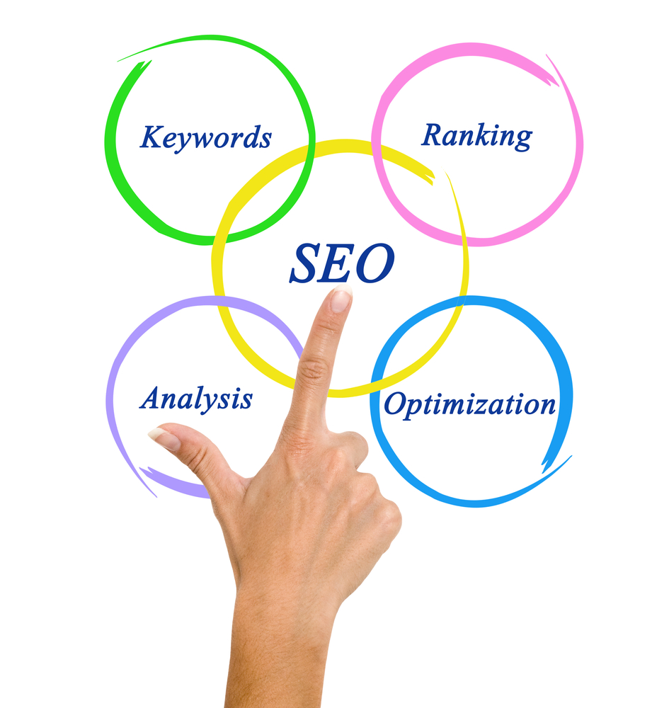 Why does your business need SEO